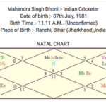 ICC Cricket World Cup 2019 Astrological & Numerology Prediction